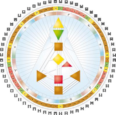 Mandala - Human Design